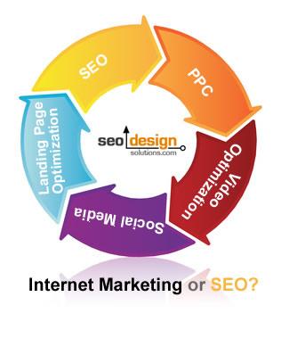 Internet Marketing & Seo